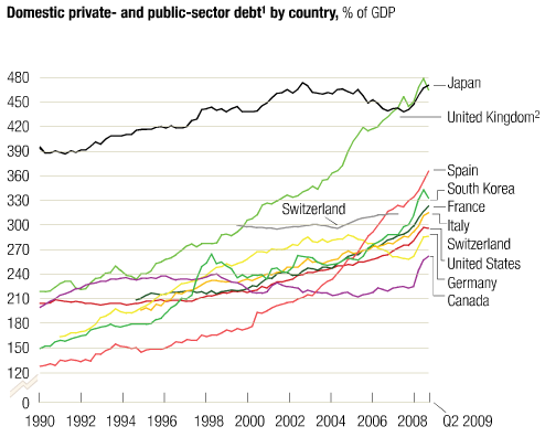 Private and public-sector debt